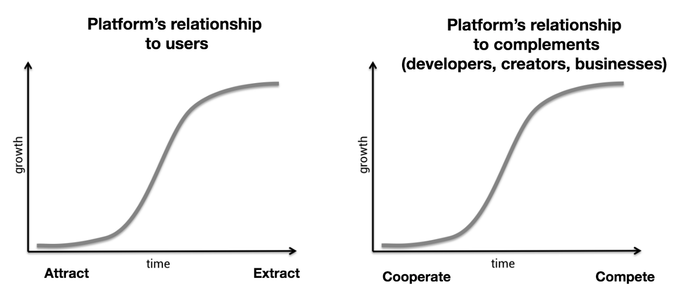 S-curve graph of platform's relationship to users